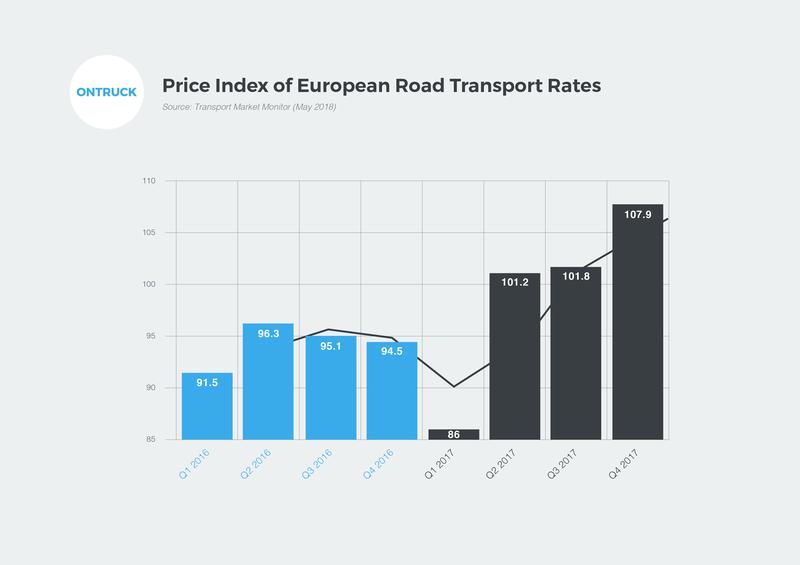Price Index of European Road Transport Rates
