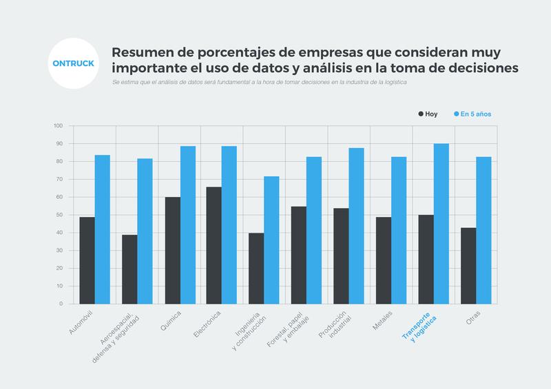 Gráfica Resumen de porcentajes de empresas que consideran muy importantes el uso de datos y análisis en la toma de decisiones