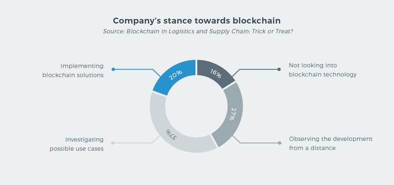 Company's stance towards blockchain