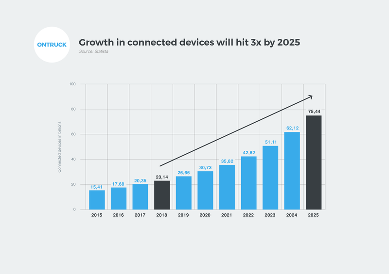 Growth in connected devices
