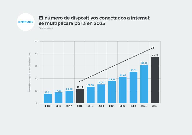 Crecimiento de los dispositivos conectados