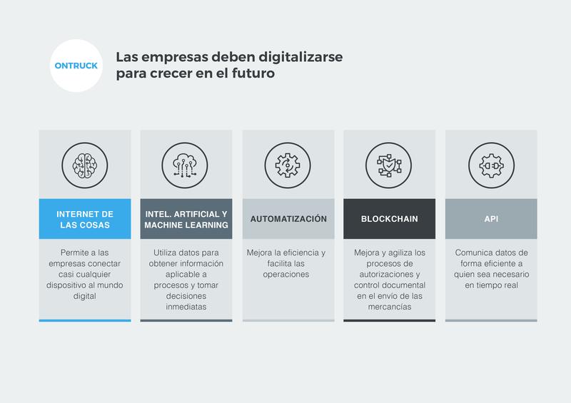 Necesidad de digitalización para crecer