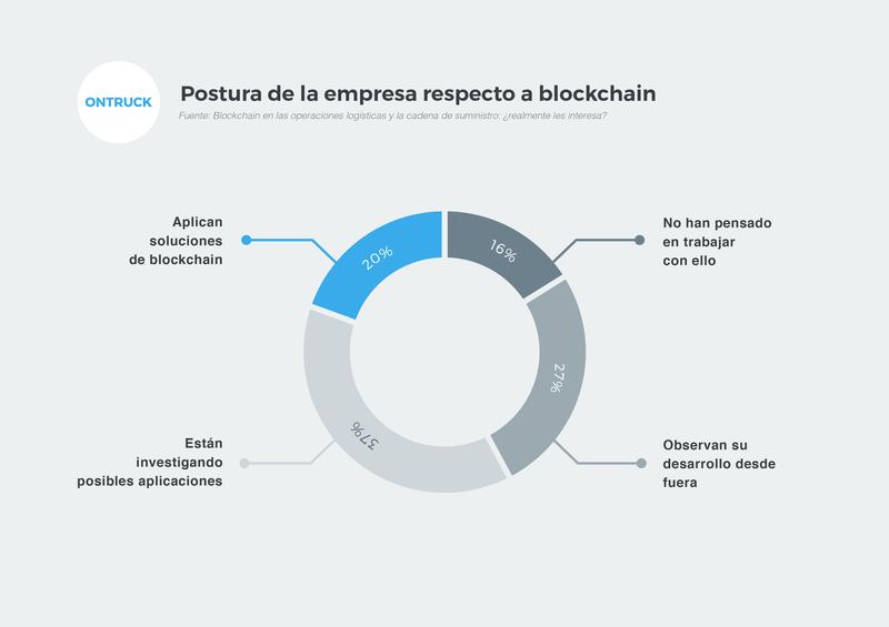 Las empresas y la blockchain