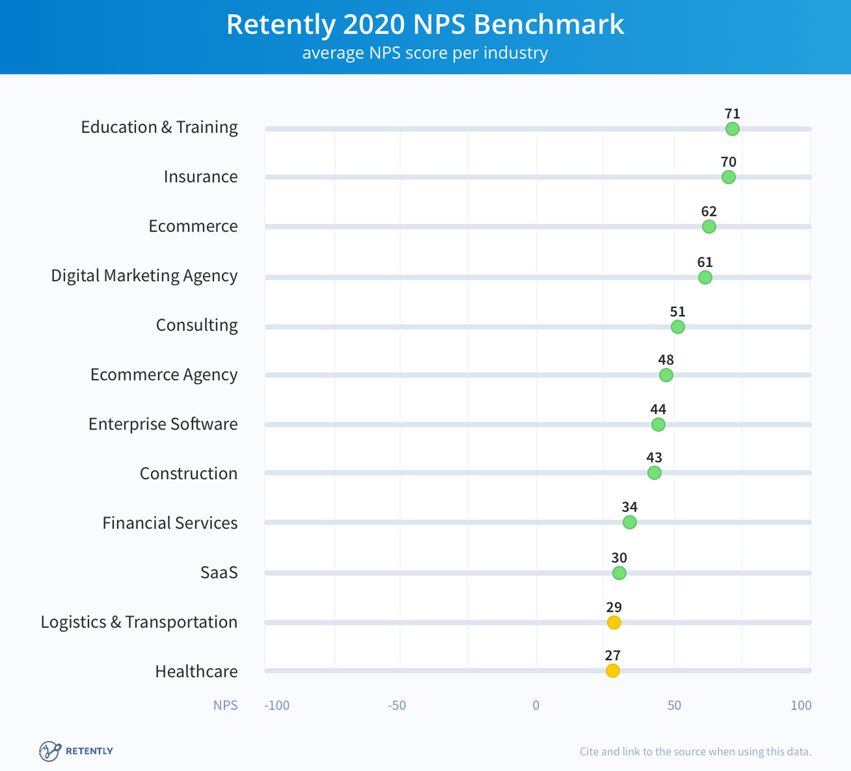 NPS chart per industry from Retently.png