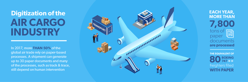 Digitalization of the air cargo industry