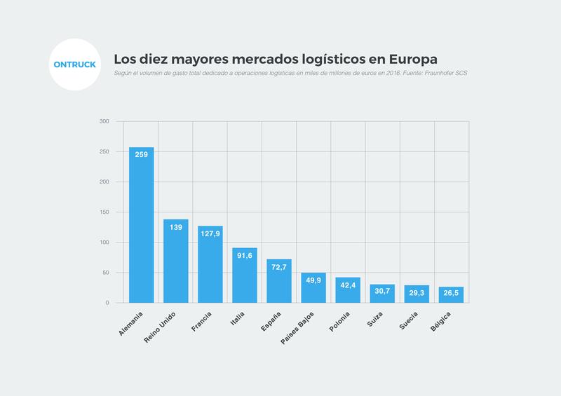 Los mayores mercados logisticos